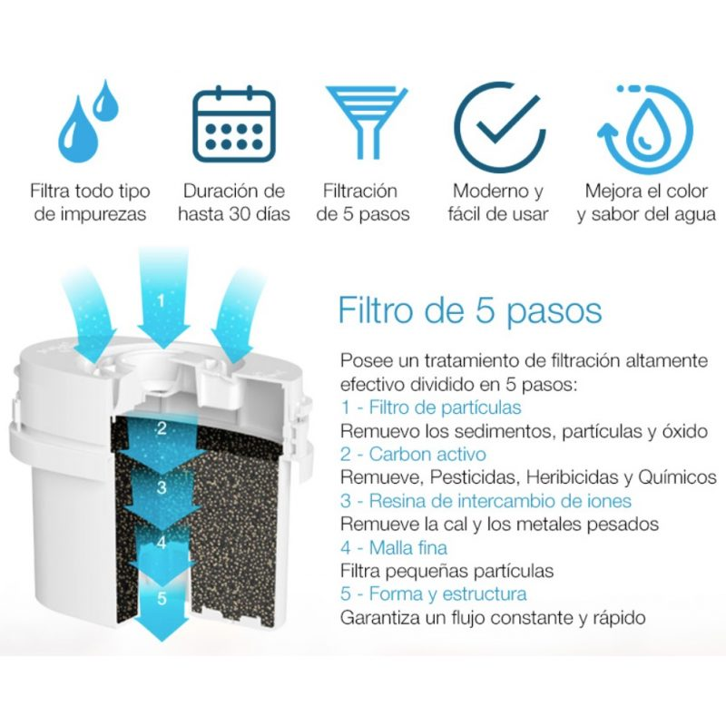 Filtros Aqua Optima Evolve Pack de 3 Unidades x30 Días Repuesto 3