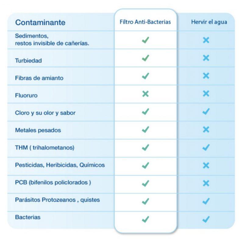 Jarra Aqua Optima Sirona 3.5 Lts. con Purificador de Agua + Filtro Anti Bacterias 4