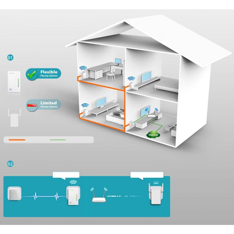 Kit Extensor Powerline TP-Link TL-WPA4220 Starter Kit WiFi AV600 300 Mbps 4